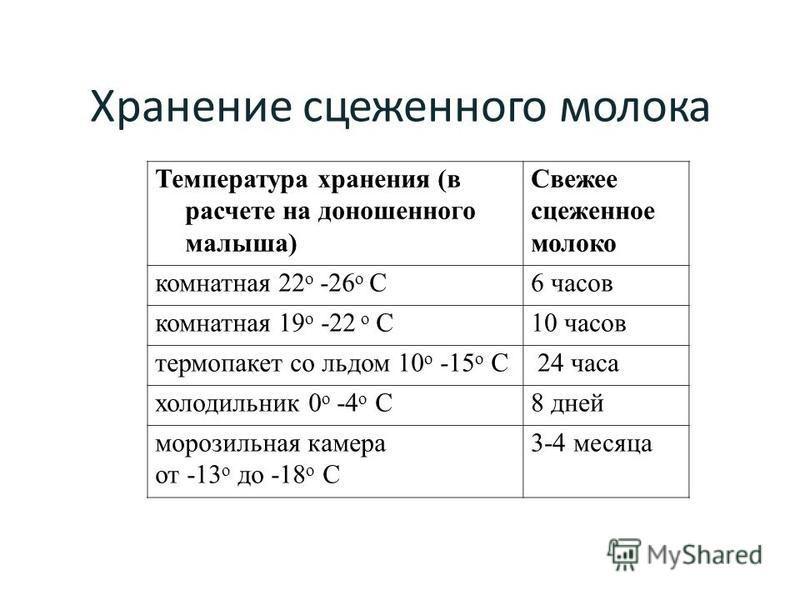 Хранение сцеженного молока Температура хранения (в расчете на доношенного малыша) Свежее сцеженное молоко комнатная 22 о -26 о С6 часов комнатная 19 о -22 о С10 часов термопакет со льдом 10 о -15 о С24 часа холодильник 0 о -4 о С8 дней морозильная ка