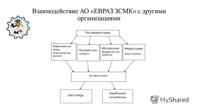 Взаимодействие АО «ЕВРАЗ ЗСМК» с другими организациями