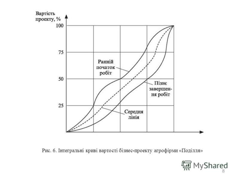 8 Рис. 6. Інтегральні криві вартості бізнес-проекту агрофірми «Поділля»