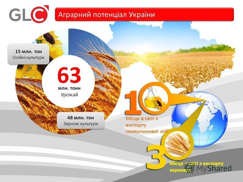 48 млн. тон Зернові культури 48 млн. тон Зернові культури 15 млн. тон Олійні культури 15 млн. тон Олійні культури 63 млн. тонн Урожай Аграрний потенціал України Місце в світі з експорту соняшникової олії Місце в світі з експорту зернових