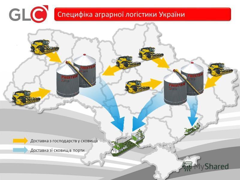 Специфіка аграрної логістики України Доставка з господарств у сховища Доставка зі сховищ в порти