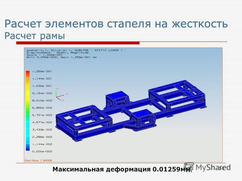 14 Расчет элементов стапеля на жесткость Расчет рамы Максимальная деформация 0.01259 мм