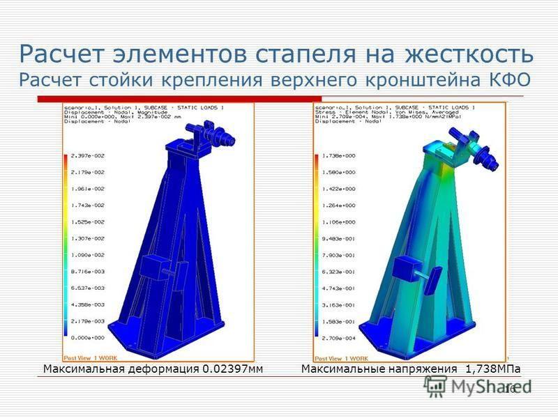16 Расчет элементов стапеля на жесткость Расчет стойки крепления верхнего кронштейна КФО Максимальная деформация 0.02397 мм Максимальные напряжения 1,738МПа