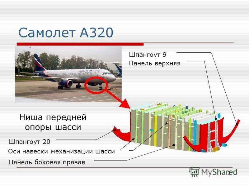 2 Самолет А320 Ниша передней опоры шасси Шпангоут 9 Панель верхняя Панель боковая правая Оси навески механизации шасси Шпангоут 20