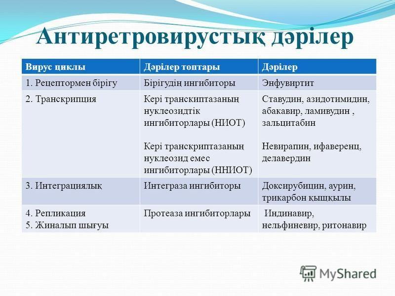 Антиретровирустық дәрілер Вирус циклиДәрілер топтарыДәрілер 1. Рецептормен бірігуБірігудің ингибиторы Энфувиртит 2. Транскрипция Кері транскиптазаның нуклеозидтік ингибитор лары (НИОТ) Кері транскриптазаның нуклеозид емс ингибитор лары (ННИОТ) Ставуд