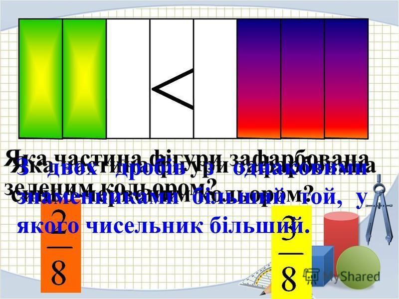 Яка частина фігури зафарбована зеленим кольором? Яка частина фігури зафарбована синьо-червоним кольором? З двох дробів з однаковими знаменниками більший той, у якого чисельник більший.