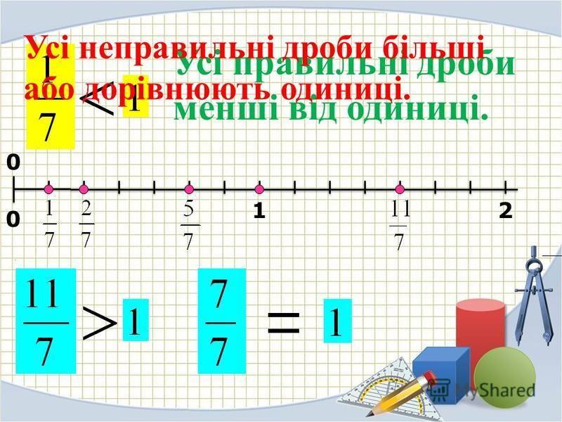 12 0 0 Усі правильні дроби менші від одиниці. Усі неправильні дроби більші або дорівнюють одиниці.