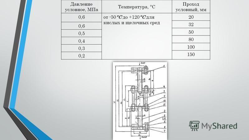 Давление условное, МПа Температура, °С Проход условный, мм 0,6 от -50°C до +120°C для кислых и щелочных сред 20 32 0,6 50 0,5 80 0,4 100 0,3 150 0,2