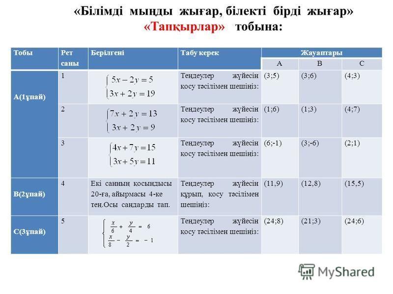 Тобы Рет саны БерілгеніТабу керек Жауаптары АВС А(1ұпай) 1 Теңдеулер жүйесін қосу тәсілімен шешіңіз: (3;5)(3;6)(4;3) 2 Теңдеулер жүйесін қосу тәсілімен шешіңіз: (1;6)(1;3)(4;7) 3 Теңдеулер жүйесін қосу тәсілімен шешіңіз: (6;-1)(3;-6)(2;1) В(2ұпай) 4