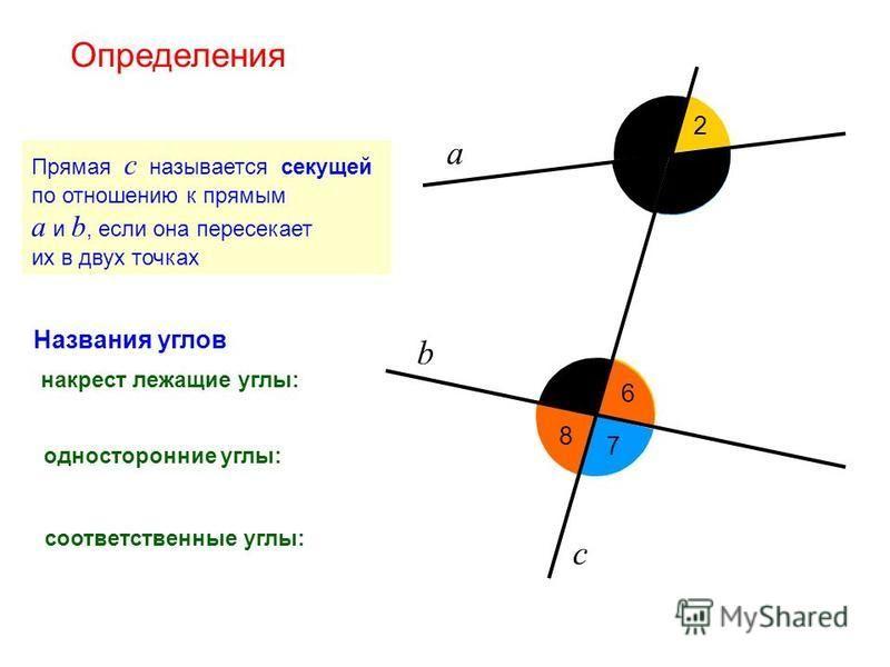 Определения а b с Прямая с называется секущей по отношению к прямым а и b, если она пересекает их в двух точках 8 7 6 5 3 2 1 Названия углов накрест лежащие углы: односторонние углы: соответственные углы: 4