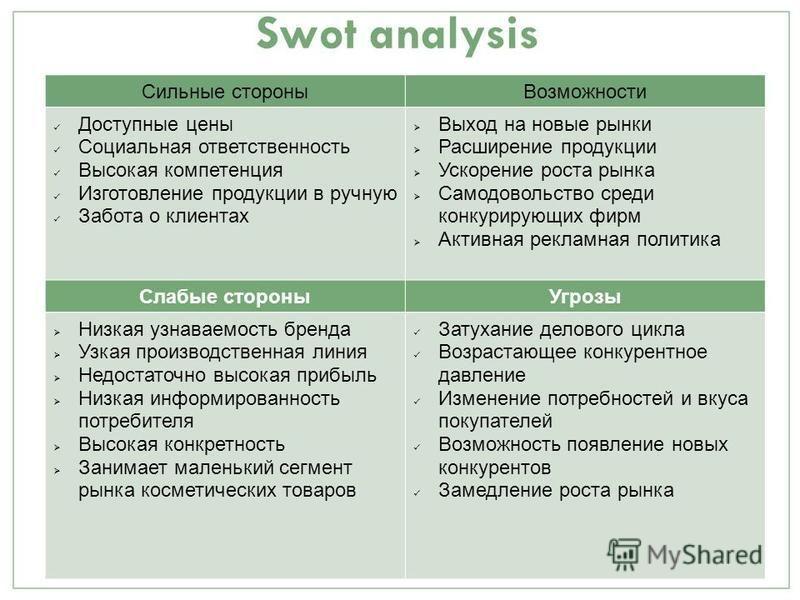 Swot analysis Сильные стороны Возможности Доступные цены Социальная ответственность Высокая компетенция Изготовление продукции в ручную Забота о клиентах Выход на новые рынки Расширение продукции Ускорение роста рынка Самодовольство среди конкурирующ