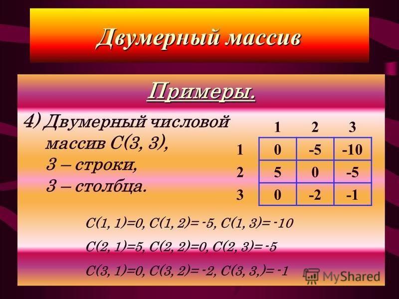 Примеры. 4 ) Двумерный числовой массив C(3, 3), 3 – строки, 3 – столбца. Двумерный массив 123 10-5-10 250-5 30-2 C(1, 1)=0, C(1, 2)= -5, C(1, 3)= -10 C(2, 1)=5, C(2, 2)=0, C(2, 3)= -5 C(3, 1)=0, С(3, 2)= -2, С(3, 3,)= -1