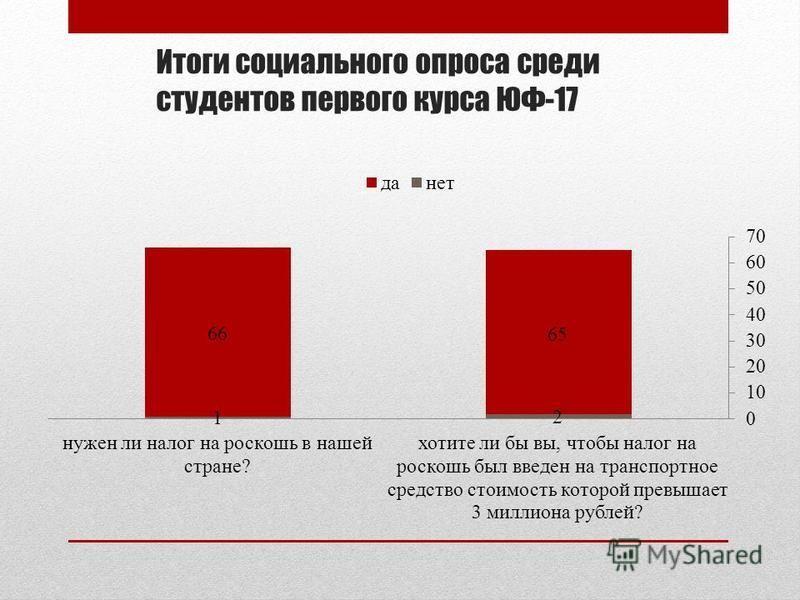 Итоги социального опроса среди студентов первого курса ЮФ-17