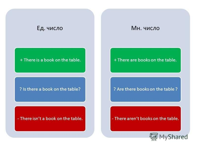 Ед. число + There is a book on the table.? Is there a book on the table?- There isnt a book on the table. Мн. число + There are books on the table.? Are there books on the table ?- There arent books on the table.