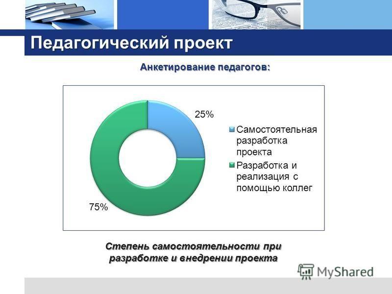 Педагогический проект Анкетирование педагогов: Степень самостоятельности при разработке и внедрении проекта