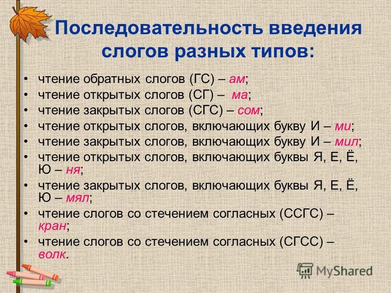 Последовательность введения слогов разных типов: чтение обратных слогов (ГС) – ам; чтение открытых слогов (СГ) – ма; чтение закрытых слогов (СГС) – сом; чтение открытых слогов, включающих букву И – ми; чтение закрытых слогов, включающих букву И – мил