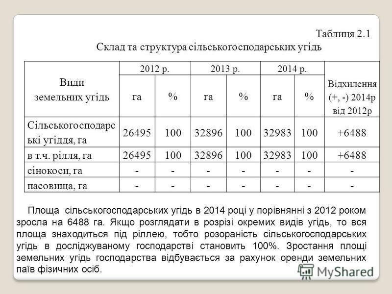 Види земельних угідь 2012 р.2013 р.2014 р. Відхилення (+, -) 2014р від 2012р га% % % Сільськогосподарс ькі угіддя, га 264951003289610032983100+6488 в т.ч. рілля, га264951003289610032983100+6488 сінокоси, га------- пасовища, га------- Таблиця 2.1 Скла