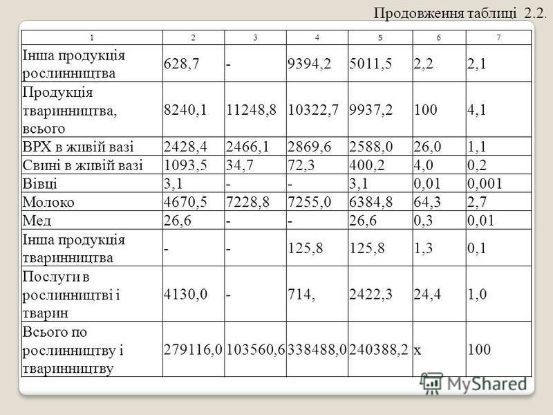 1234 5 67 Інша продукція рослинництва 628,7-9394,25011,52,22,1 Продукція тваринництва, всього 8240,111248,810322,79937,21004,1 ВРХ в живій вазі2428,42466,12869,62588,026,01,1 Свині в живій вазі1093,534,772,3400,24,00,2 Вівці3,1-- 0,010,001 Молоко4670