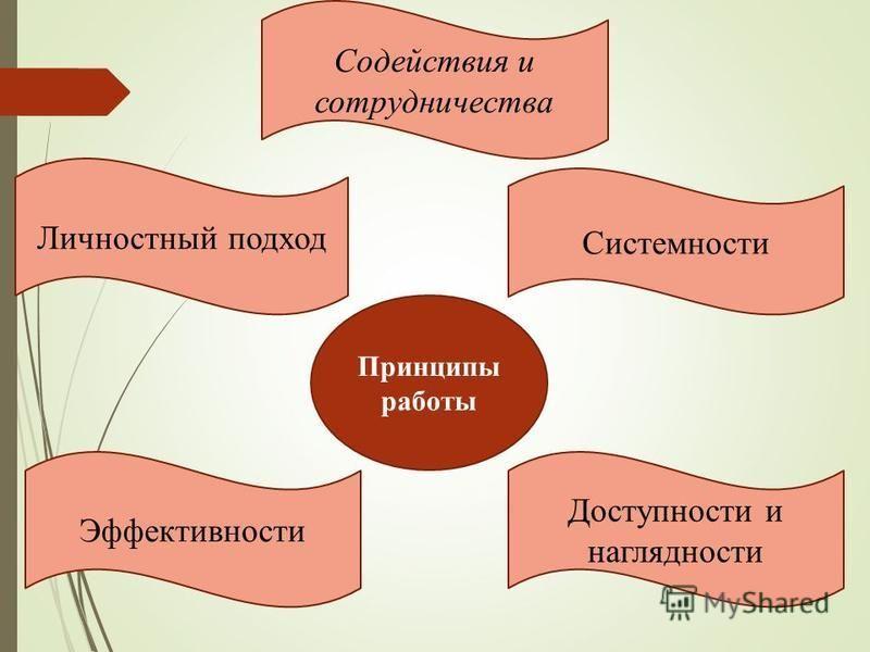 Принципы работы Содействия и сотрудничества Личностный подход Системности Эффективности Доступности и наглядности