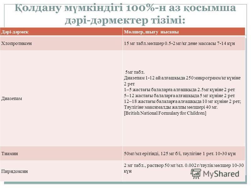 Қ олдану м ү мкіндігі 100%-н аз қ осымша д ә рі-д ә рмектер тізімі: Дәрі-дәрмекМөлшер, шығу нысаны Хлопротиксен15 мг табл.мөлшер 0.5-2 мг/кг дене массасы 7-14 күн Диазепам 5мг табл. Диазепам 1-12 ай алғашқыда 250 микрограмм/кг күніне 2 рет 1–5 жастағ