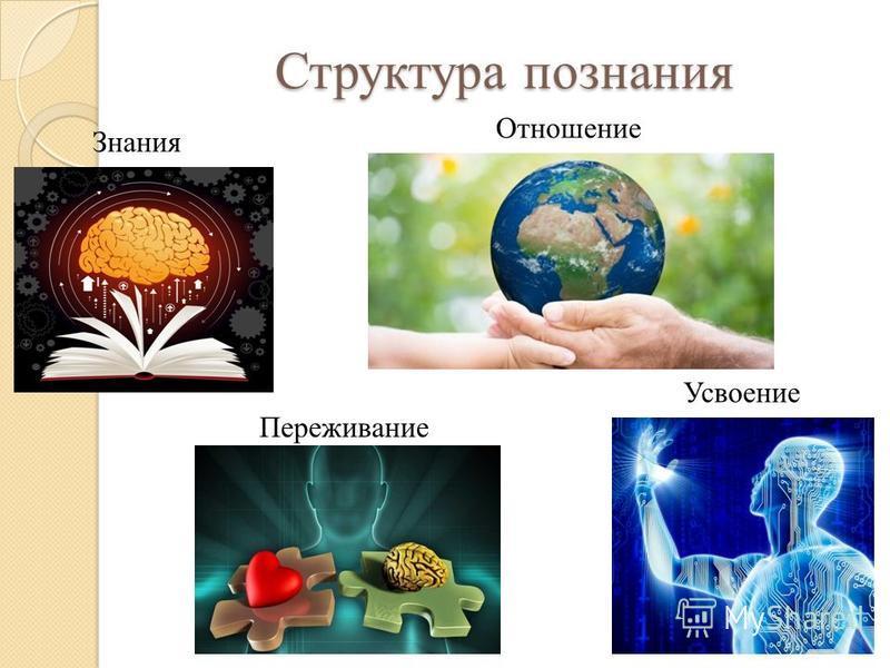 Структура познания Знания Усвоение Переживание Отношение