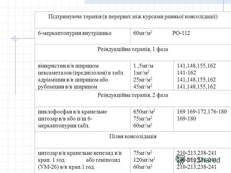 Підтримуюча терапія (в перервах між курсами ранньої консолідації) 6-меркаптопурин внутрішньо60мг/м 2 РО-112 Реіндукційна терапія, 1 фаза вінкристин в/в шприцом цексаметазон (преднізолон) в табл. адріаміцин в/в шприцом або рубоміцин в/в шприцом 1,5мг/