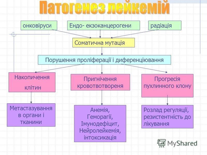 онковірусиЕндо- екзоканцерогенирадіація Соматична мутація Порушення проліферації і диференціювання Накопичення клітин Пригнічення кровотвотвореня Прогресія пухлинного клону Метастазування в органи і тканини Анемія, Геморагії, Імунодефіцит, Нейролейке