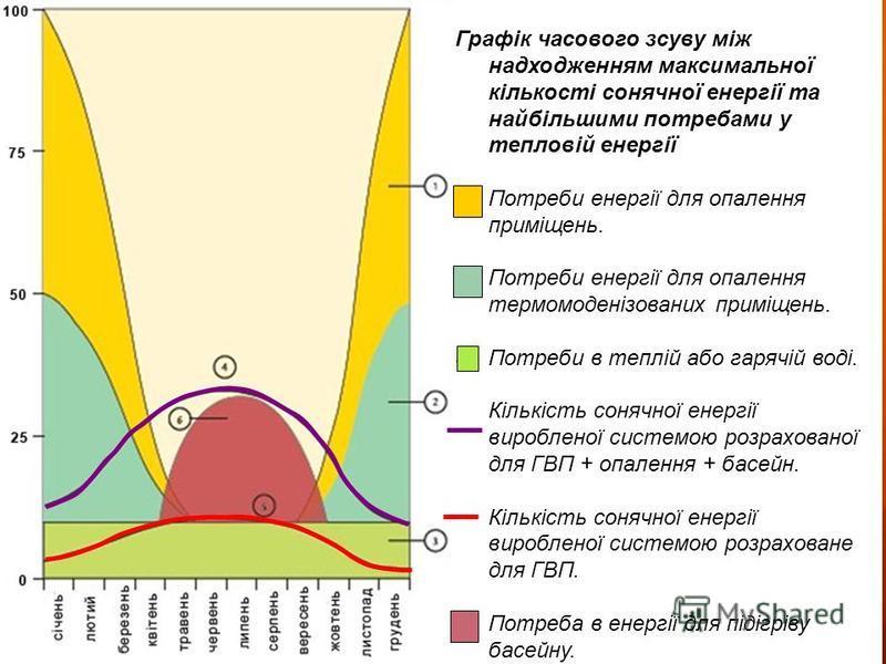 Графік часового зсуву між надходженням максимальної кількості сонячної енергії та найбільшими потребами у тепловій енергії 1.Потреби енергії для опалення приміщень. 2.Потреби енергії для опалення термомоденізованих приміщень. 3.Потреби в теплій або г