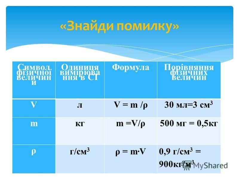 Символ фізичної величин и Одиниця вимірюва ння в СІ Формула Порівняння фізичних величин VлV = m /ρ30 мл=3 см 3 mкгm =V/ρ500 мг = 0,5кг ρ г/см 3 ρ = mV0,9 г/см 3 = 900кг/м 3 «Знайди помилку»