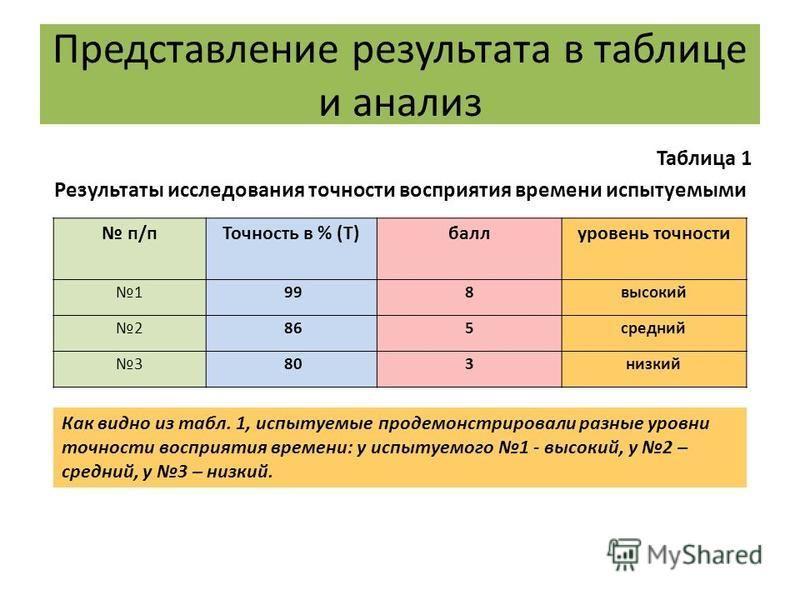 Представление результата в таблице и анализ Таблица 1 Результаты исследования точности восприятия времени испытуемыми п/п Точность в % (T)баллуровень точности 1 998 высокий 2 865 средний 3 803 низкий Как видно из табл. 1, испытуемые продемонстрировал