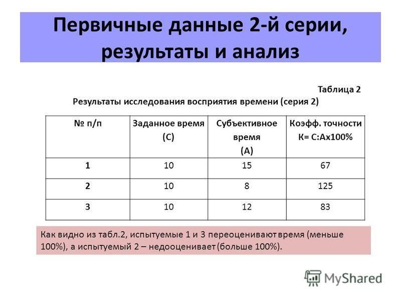 Первичные данные 2-й серии, результаты и анализ п/п Заданное время (С) Субъективное время (А) Коэфф. точности К= С:Ах 100% 1101567 2108125 3101283 Таблица 2 Результаты исследования восприятия времени (серия 2) Как видно из табл.2, испытуемые 1 и 3 пе