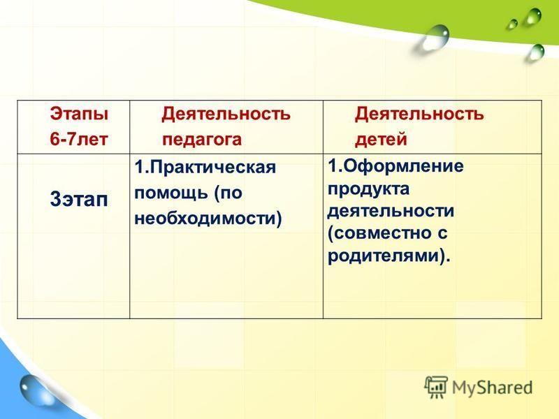 Этапы 6-7 лет Деятельность педагога Деятельность детей 3 этап 1. Практическая помощь (по необходимости) 1. Оформление продукта деятельности (совместно с родителями).
