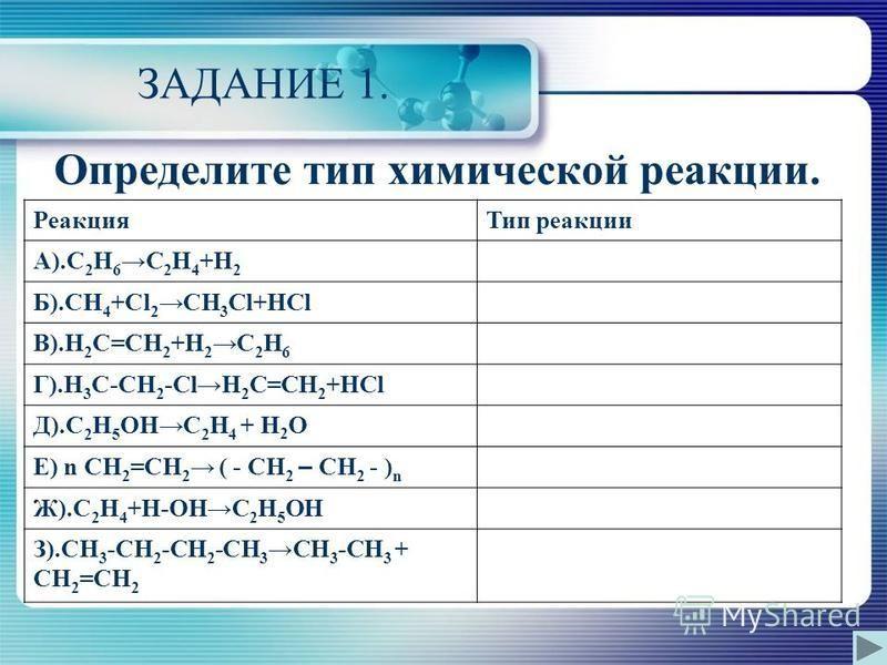 ЗАДАНИЕ 1. Определите тип химической реакции. Реакция Тип реакции А).С 2 Н 6 С 2 Н 4 +Н 2 Б).СН 4 +Сl 2 СН 3 Сl+НСl В).Н 2 С=СН 2 +Н 2 С 2 Н 6 Г).Н 3 С-СН 2 -СlН 2 С=СН 2 +НCl Д).С 2 Н 5 ОНС 2 Н 4 + H 2 O Е) n CH 2 =CH 2 ( - CH 2 – CH 2 - ) n Ж).С 2