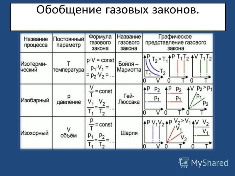 Обобщение газовых законов.