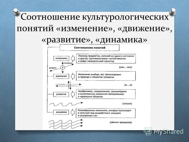 Соотношение культурологических понятий «изменение», «движение», «развитие», «динамика»