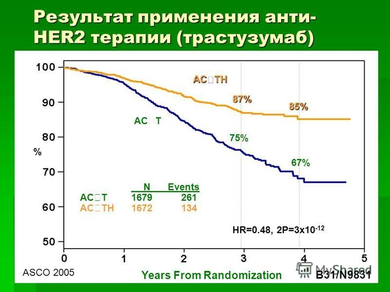 87% 85% 67% 75% NEvents AC T1679261 AC TH1672134 % HR=0.48, 2P=3x10 -12 AC TH AC T Years From Randomization B31/N9831 ASCO 2005 Результат применения анти- HER2 терапии (трастузумаб)