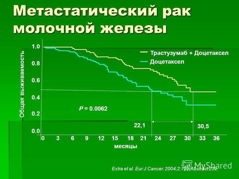 Метастатический рак молочной железы Extra et al. Eur J Cancer. 2004;2:125. Abstract 239. 1.0 Общая выживаемость 36 месяцы P = 0.0062 22,1 30,5 Трастузумаб + Доцетаксел Доцетаксел 0.8 0.6 0.4 0.2 0.0 33302724211815129630