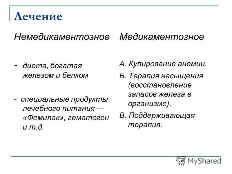 Лечение Медикаментозное А. Купирование анемии. Б. Терапия насыщения (восстановление запасов железа в организме). B. Поддерживающая терапия. Немедикаментозное - диета, богатая железом и белком - специальные продукты лечебного питания «Фемилак», гемато