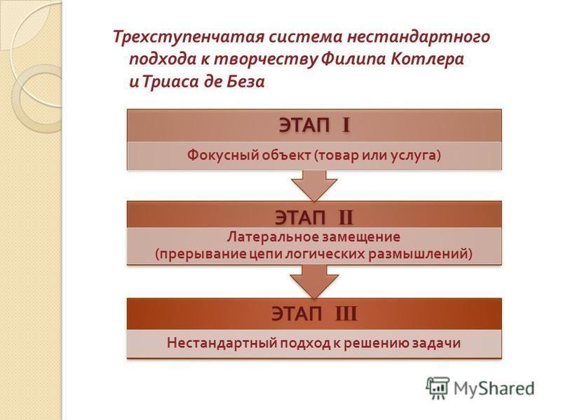 Трехступенчатая система нестандартного подхода к творчеству Филипа Котлера и Триаса де Беза ЭТАП III Нестандартный подход к решению задачи ЭТАП II Латеральное замещение ( прерывание цепи логических размышлений ) ЭТАП I Фокусный объект ( товар или усл