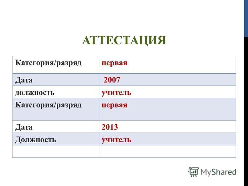 АТТЕСТАЦИЯ Категория/разряд первая Дата 2007 должность учитель Категория/разряд первая Дата 2013 Должностьучитель