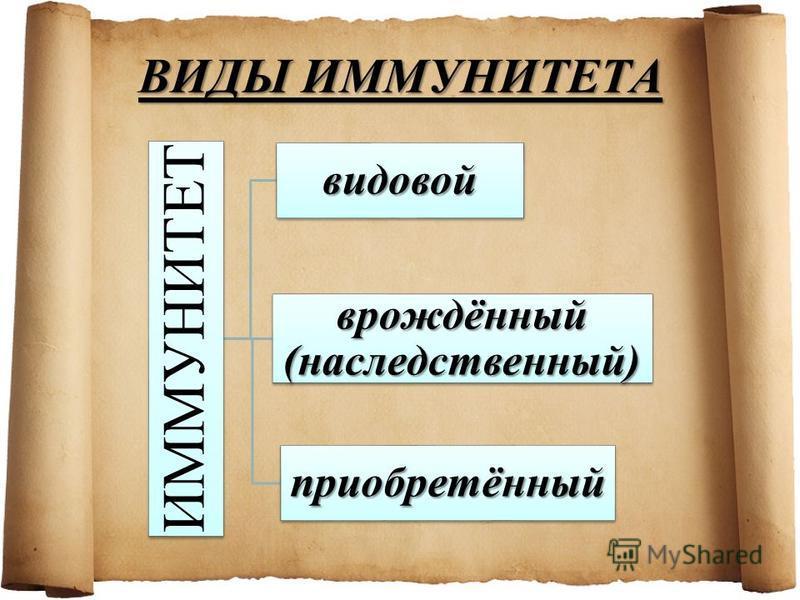 ВИДЫ ИММУНИТЕТА ИММУНИТЕТ видовой врождённый (наследственный) приобретённый