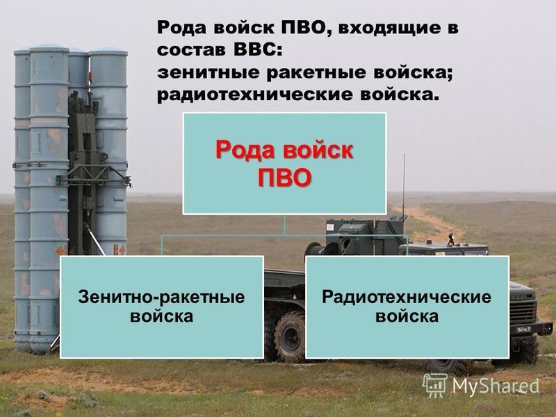 Рода войск ПВО Зенитно-ракетные войска Радиотехнические войска Рода войск ПВО, входящие в состав ВВС: зенитные ракетные войска; радиотехнические войска.