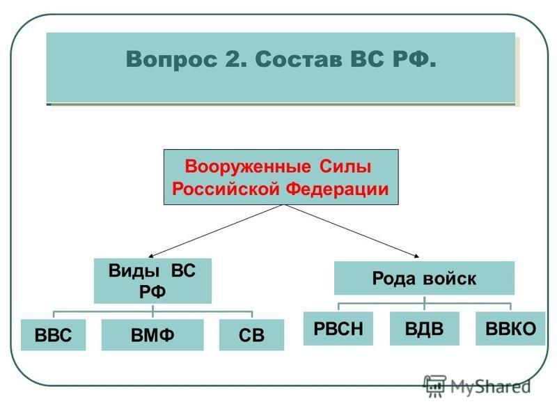 Вооруженные Силы Российской Федерации Вопрос 2. Состав ВС РФ.