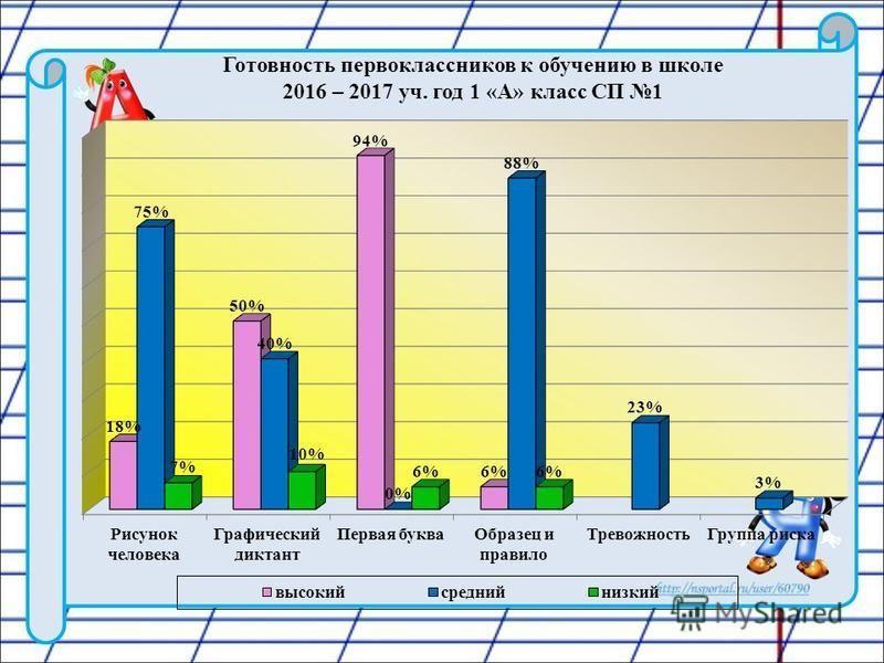Готовность первоклассников к обучению в школе 2016 – 2017 уч. год 1 «А» класс СП 1