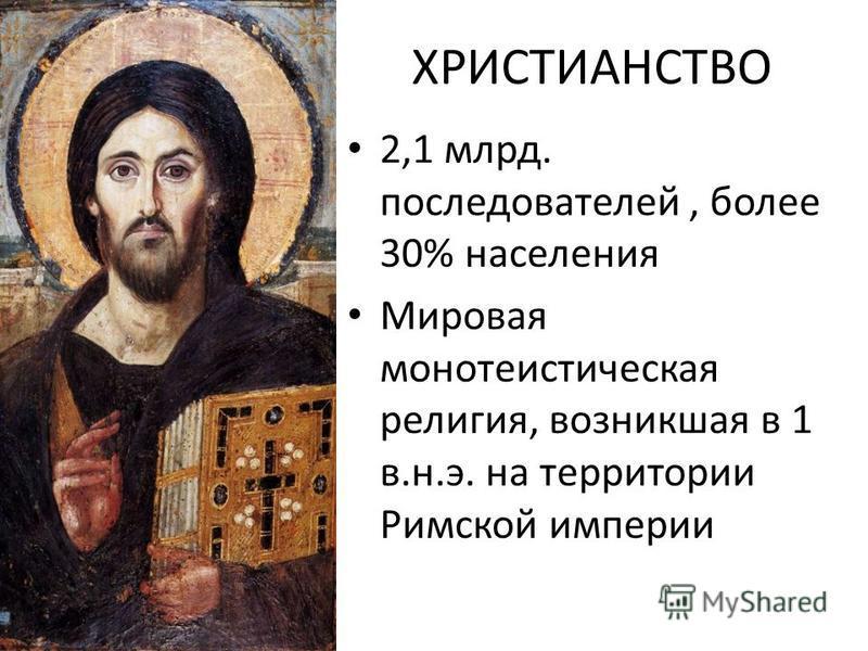 ХРИСТИАНСТВО 2,1 млрд. последователей, более 30% населения Мировая монотеистическая религия, возникшая в 1 в.н.э. на территории Римской империи