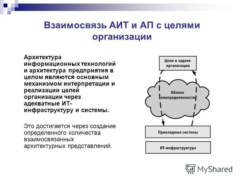 Взаимосвязь АИТ и АП с целями организации Архитектура информационных технологий и архитектура предприятия в целом являются основным механизмом интерпретации и реализации целей организации через адекватные ИТ- инфраструктуру и системы. Это достигается