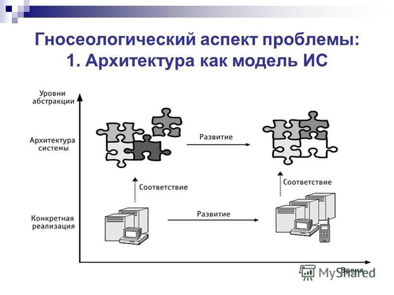 Гносеологический аспект проблемы: 1. Архитектура как модель ИС