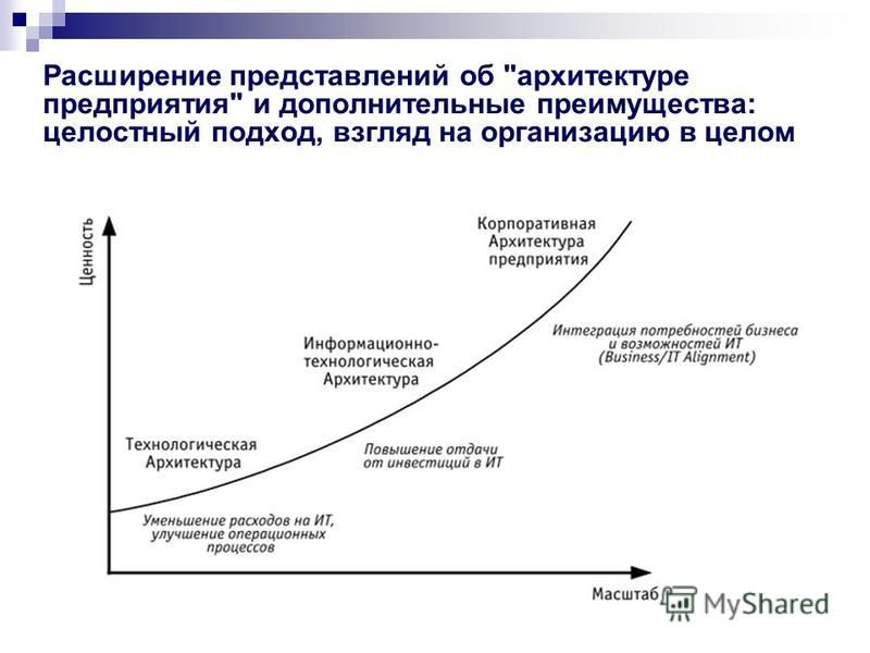 Расширение представлений об архитектуре предприятия и дополнительные преимущества: целостный подход, взгляд на организацию в целом