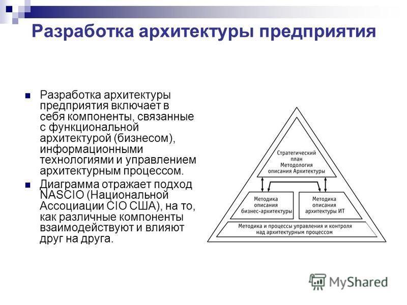Разработка архитектуры предприятия Разработка архитектуры предприятия включает в себя компоненты, связанные с функциональной архитектурой (бизнесом), информационными технологиями и управлением архитектурным процессом. Диаграмма отражает подход NASCIO