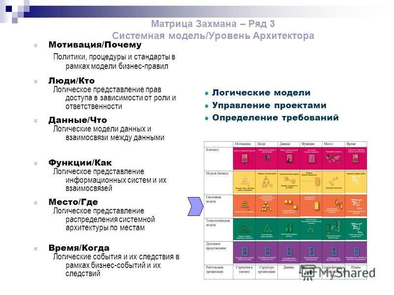 Матрица Захмана – Ряд 3 Системная модель/Уровень Архитектора Логические модели Управление проектами Определение требований Функции/Как Логическое представление информационных систем и их взаимосвязей Данные/Что Логические модели данных и взаимосвязи